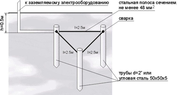 kak_sdelat_zazemlenie-4385994