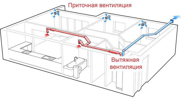 chto-takoe-ventilyatsiya-ee-klassifikatsiya-4-1767052