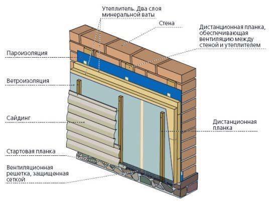 shema-piroga-obshivki-doma-sajdingom-s-uteplitelem-4469135
