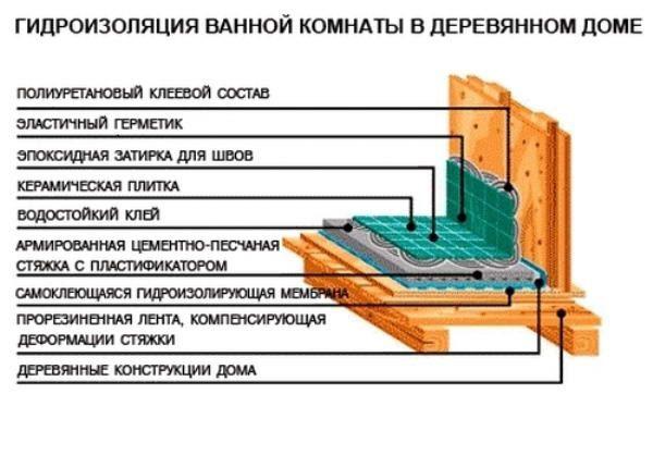 gidroizolyaciya-derevyannogo-pola-2-600x418-8629251