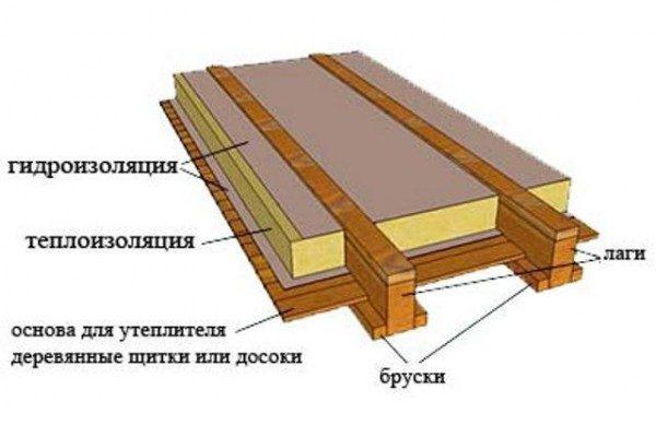 gidroizolyaciya-derevyannogo-pola-6-600x389-2376813