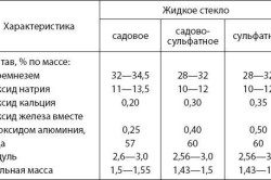 tablica-harakteristik-zhidkogo-stekla-250x166-8899786