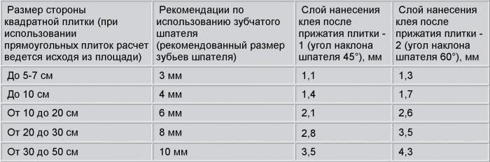kolichestva-plitochnogo-kleya-dlya-opredelennoj-ploshhadi-e1513595055712-3457670
