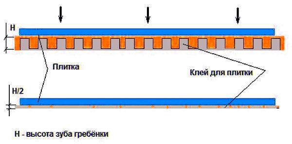 naznachenie-zubchatogo-shpatelya-pri-ukladke-plitki-6311919