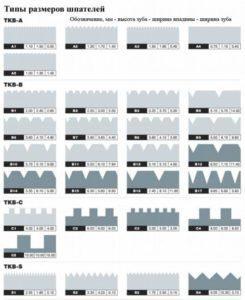 osnovnye-pravila-vybora-zubchatogo-shpatelya-245x300-6335630