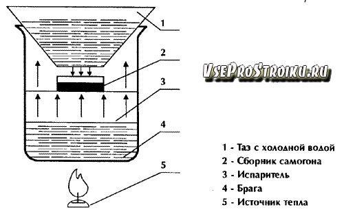 distillyator-svoimi-rukami0-2093162