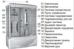 sostavljajushhie-chasti-dushevoj-kabiny-s-parogeneratorom-250x166-6070494
