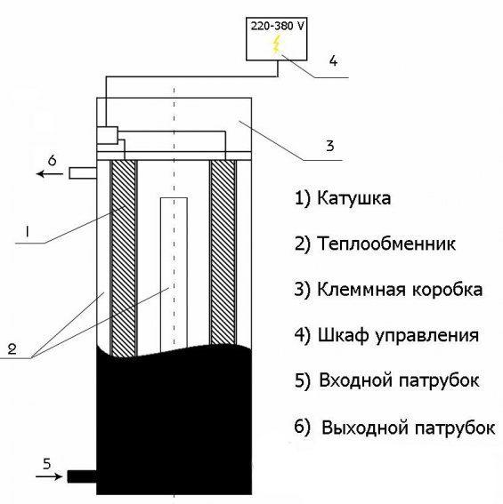 printsip-raboty-induktsionnogo-kotla-4650584