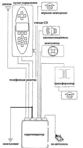 shema_dushevoy_kabiny_s_parogeneratorom-1125112