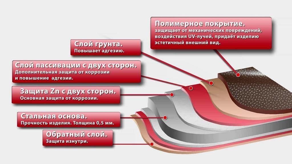 pokrytiya-metallocherepica-1-8607582