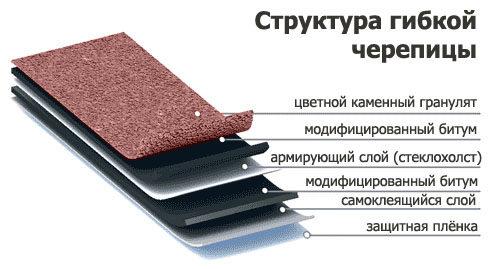 sostav-mjagkoj-cherepicy-5762498