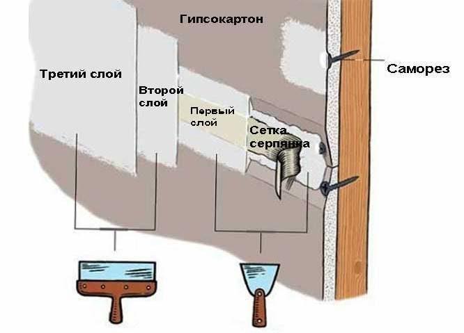 shpaklevenie-s-ispolzovaniem-stroitelnyh-lent-8514271