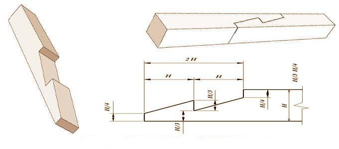 tip-prodolnogo-soedinenija-na-kosoj-zamok-4413802