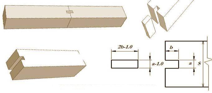 tip-prodolnogo-soedinenija-na-shponkah-7167479