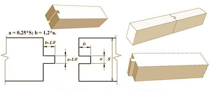 tip-prodolnogo-soedinenija-s-korennym-shipom-9972904
