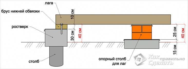 kreplenie-brusa-k-rostverku-1424215
