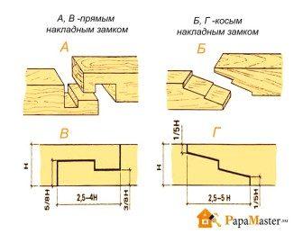 sposoby-krepleniya-brusa-k-brusu-336x260-6809302