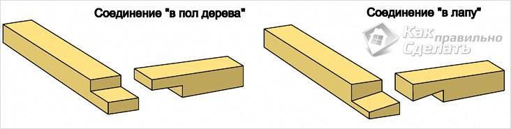 tipy-soedineniya-brusa-9578059