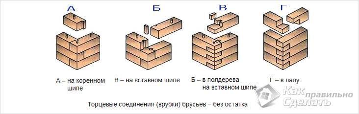 tipy-vyborok-na-uglah-4622511