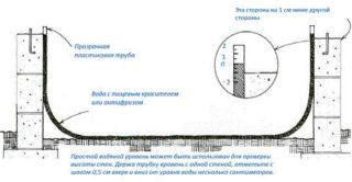 kak-polzovatsya-gidrourovnem0-320x166-6463393