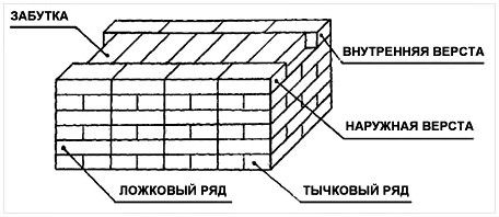 kirpichnaya-kladka2-1979741