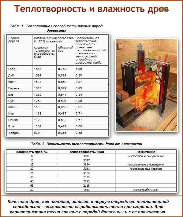 tablitsa-teploprovodimosti-drov-2973089