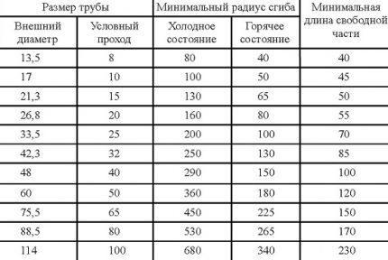 kak-proisvoditsja-gibka-trub_8-430x288-5333162