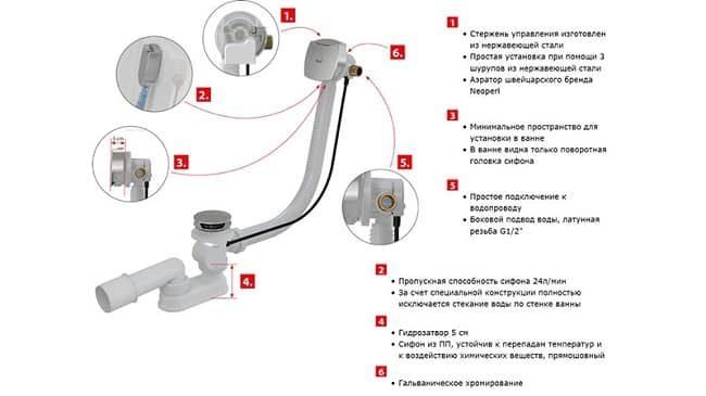 konstrukciya-poluavtomaticheskogo-sifona-8530068