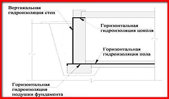 gidroizolyatsiya-tsokolya-vertikalnaya-i-gorizontalnaya-6516617