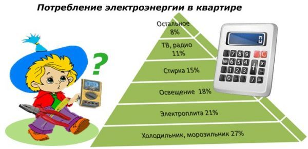 kak_ekonomit_elektroenergiyu-e1513604437510-7946065