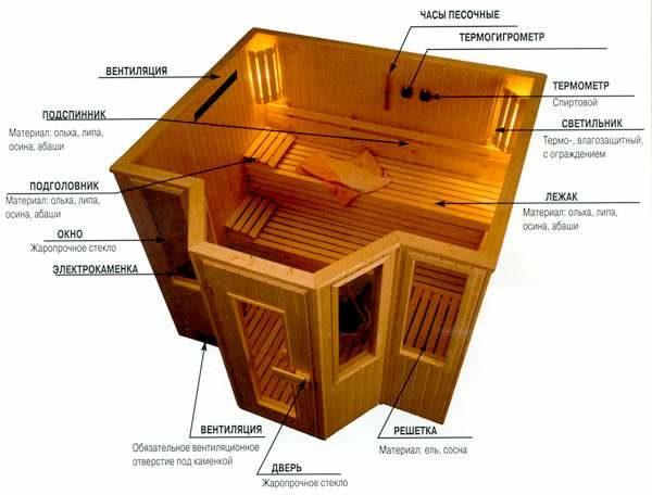kak-obustroit-saunu-v-kvartire-svoimi-rukami5-5728740
