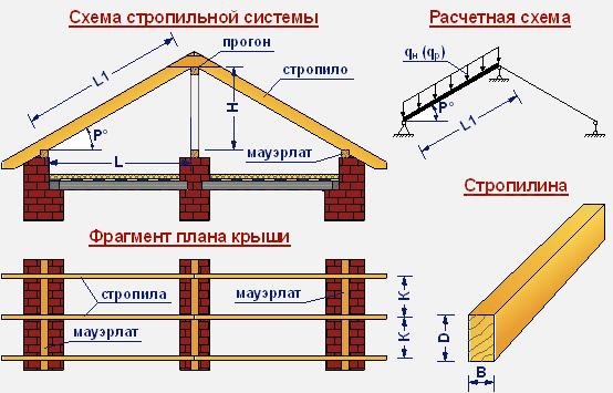 stropili2-6630921