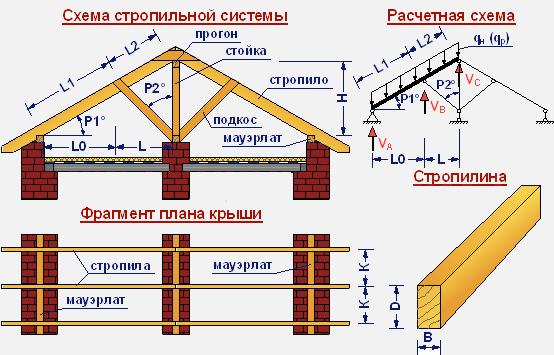 stropili3-7419300