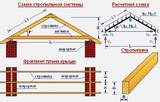 stropili4-1507411