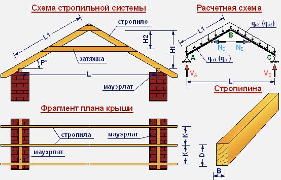 stropili7-9938976