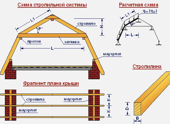 stropili8-7895740
