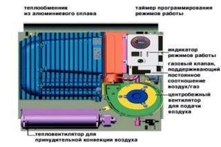 foto-2-konstruktsiya-gazovoy-batarei-otopleniya-320x214-8259127