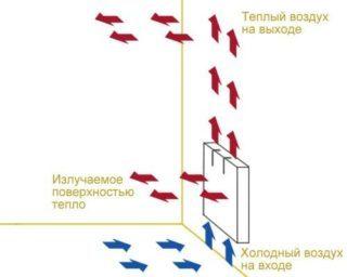 nastennyiy-konvektor-printsip-rabotyi-320x256-1502482