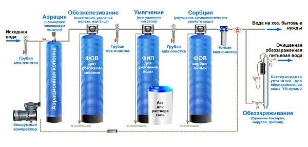 Схема-обезжелезивания-воды