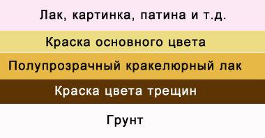 odnokomponentniy-krakelur-5188708