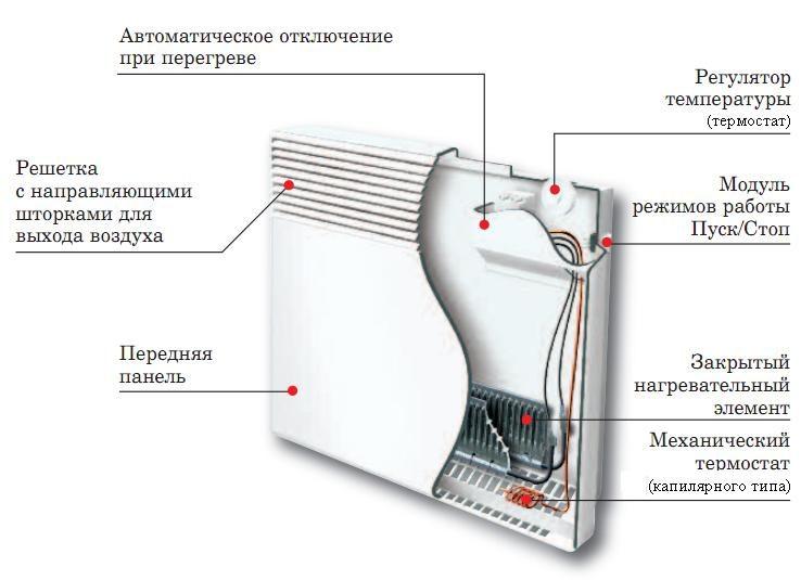 ustroystvo-konvektora-9931114
