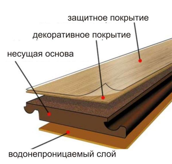 struktura-laminata-600x573-3176482
