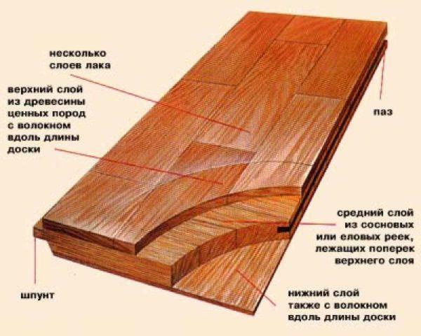 struktura-parketnoj-doski-600x480-9149447