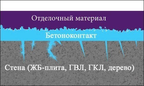 sloi-pokrytiy-600x359-4678463