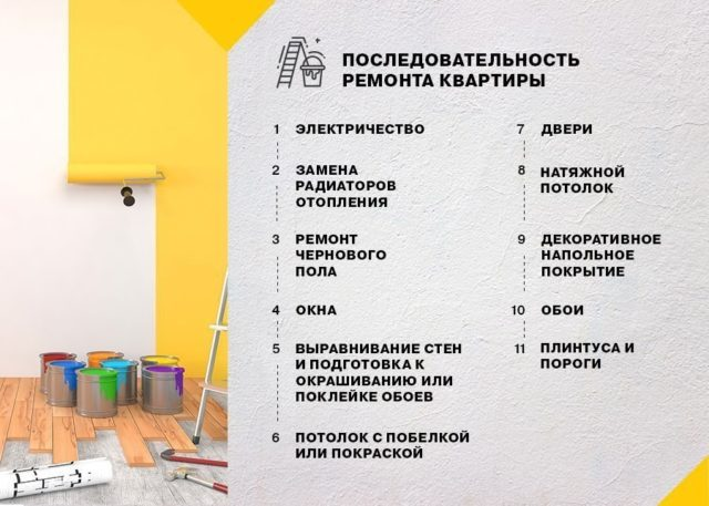 posledovatelnost-v-remonte-kvartiry-pol-steny-potolok-640x457-5087140