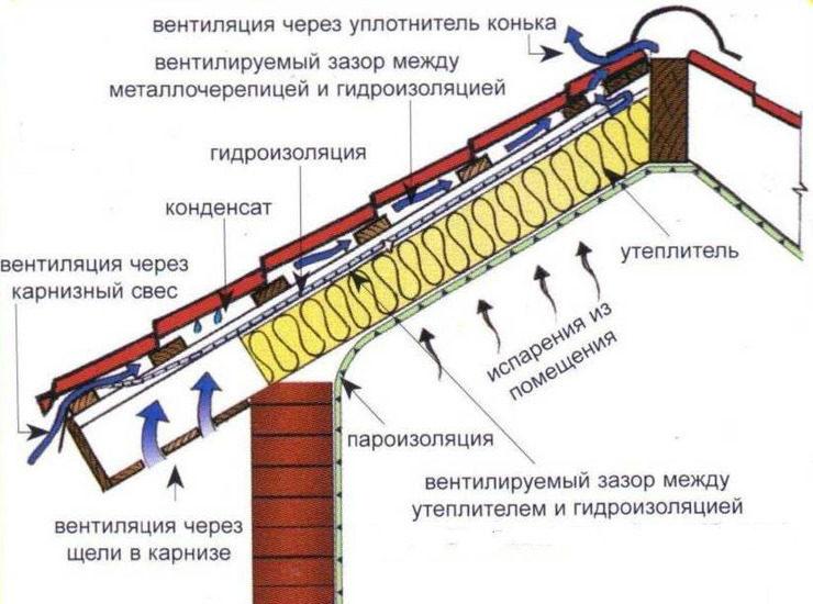 1-ustroystvo-krovli-2034324