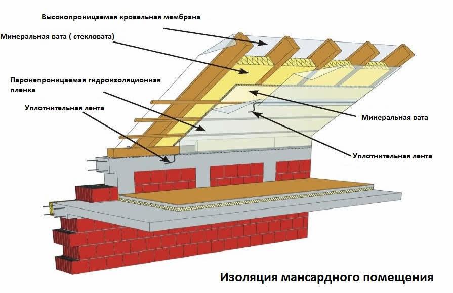 5-izolyatsiya-mansardnogo-pomescheniya-8033289