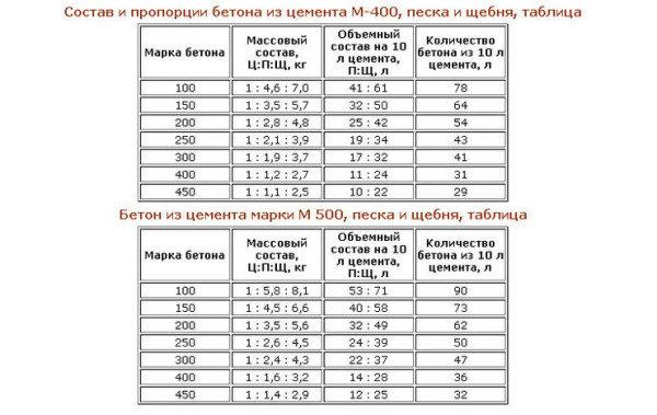 beton-dlya-zalivki-600x379-6152539
