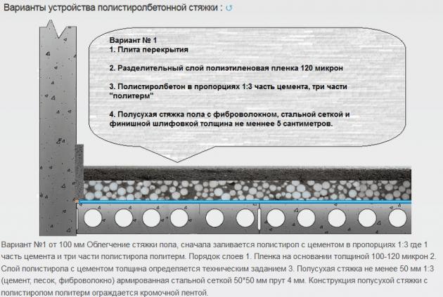 polistirolbeton-dlya-ustrojstva-legkih-i-uteplennyh-polov-630x423-2052978