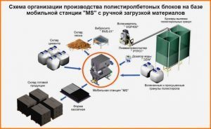 polistirolbeton-tehnologiya-izgotovleniya-300x184-5102313